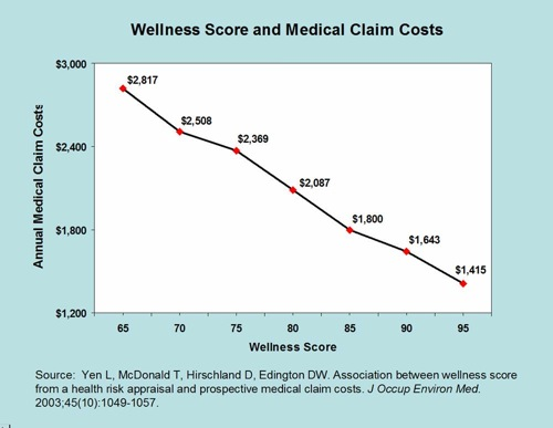 Wellness Chart vs. Medical Costs